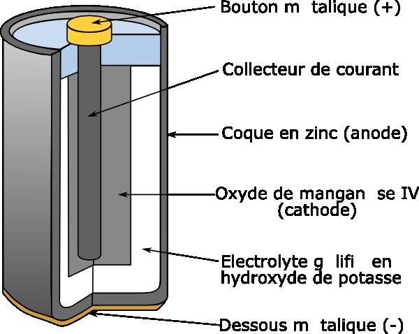 free vector Alkaline Battery clip art