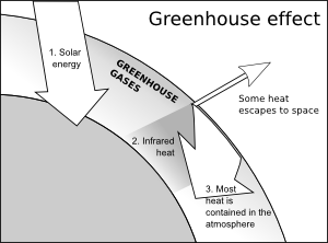 free vector Greenhouse Effect clip art