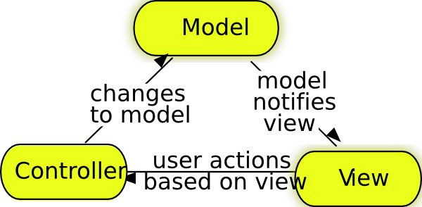 free vector Model-view-controller clip art