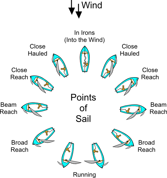 free vector Points Of Sail (sailing) clip art