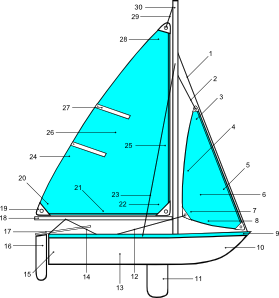 free vector Sailboat Illustration With Label Points clip art