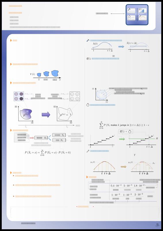 free vector Scientific poster example