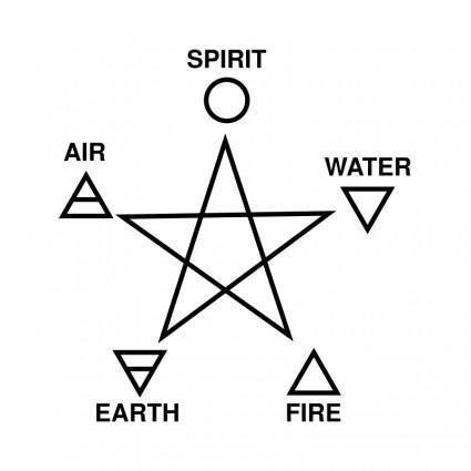free vector Five Elements and Pentagram