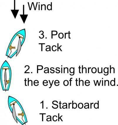 free vector Tack Diagram (sailing) clip art