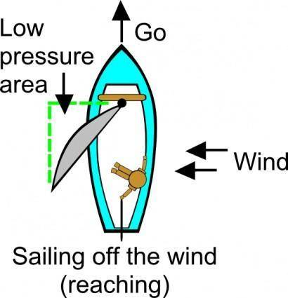 Reaching (sailing) clip art