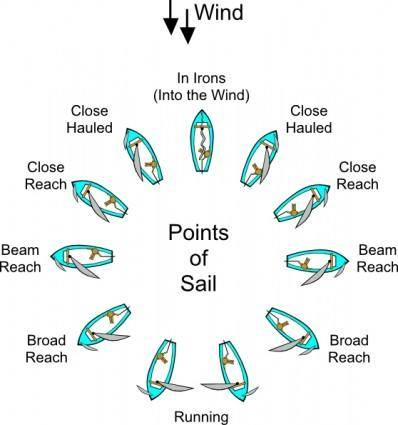 Points Of Sail (sailing) clip art