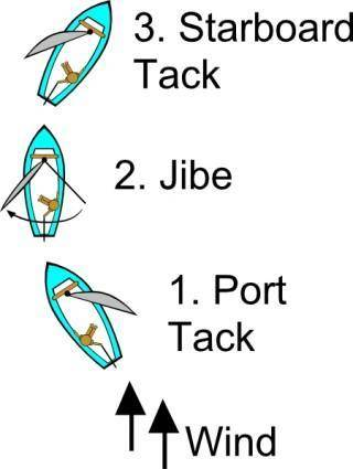 Jibe Diagram (sailing) clip art
