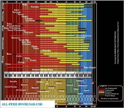 free vector Audio Frequency Chart