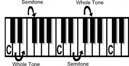 Music Theory Tone Semi-tone clip art