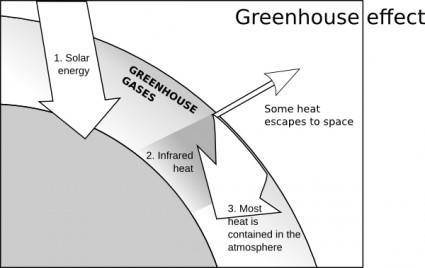 Capjerimum Greenhouse Effect clip art