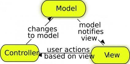 Model-view-controller clip art