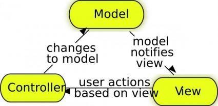 Model-view-controller clip art